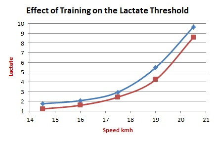 Training the lactate threshold