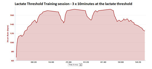 Lactate threshold training running