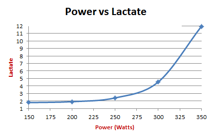 Lactate Threshold - Power vs Lactate