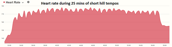 Heart rate during short hill tempo running