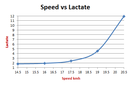 Lactate Threshold Running - Speed vs Lactate