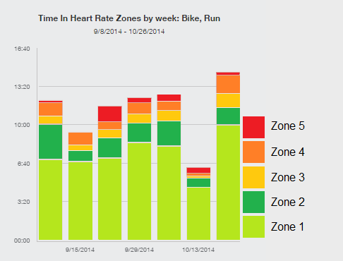 Time in heart rate zones