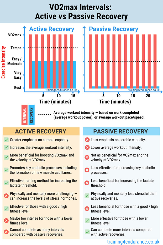 Active vs Passive Recovery for VO2max Intervals