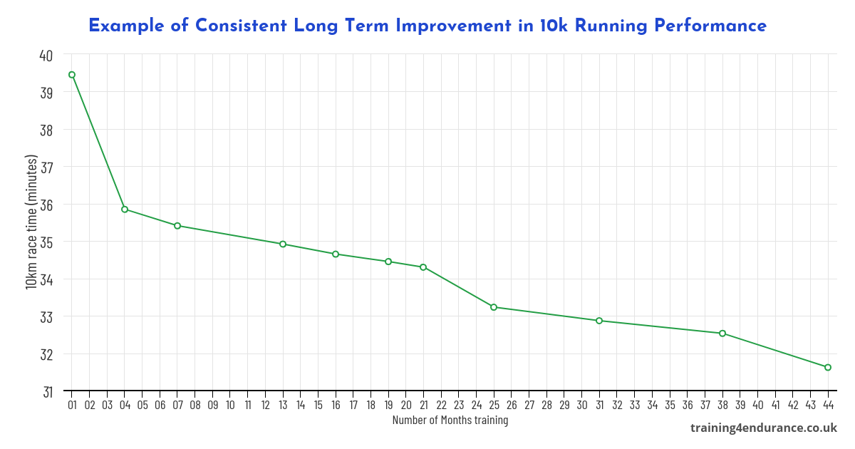 Consistent Improvement in 10km running