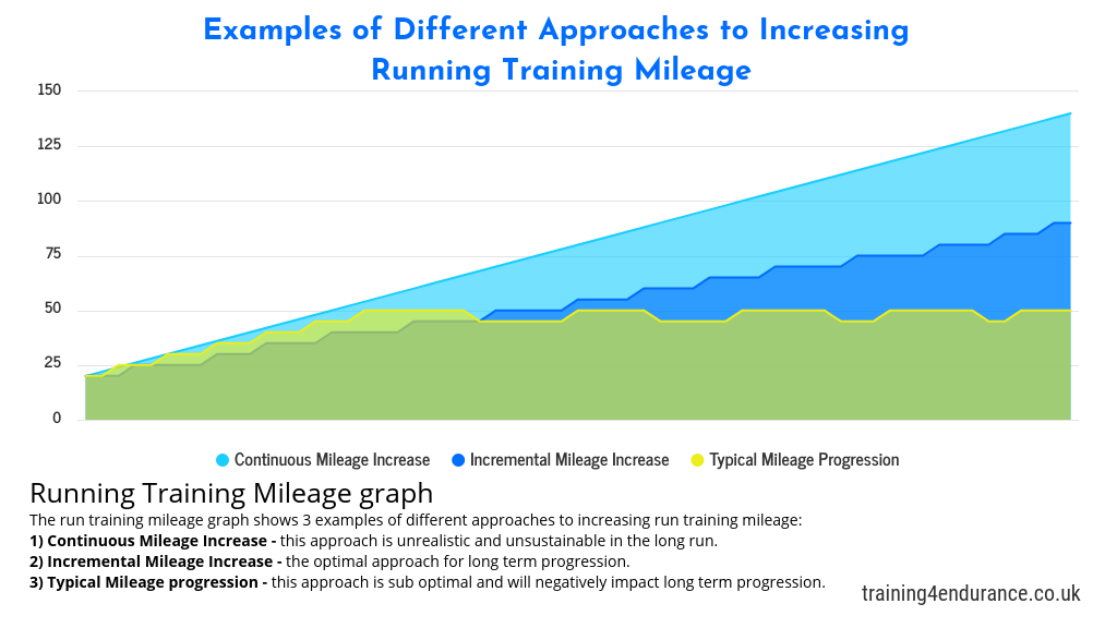 Increasing running training mileage
