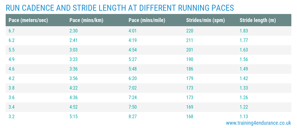 Running pace, cadence and stride length data