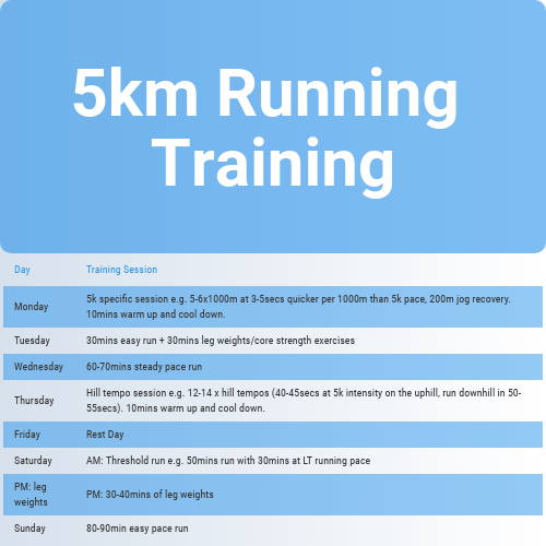 5km Running Training