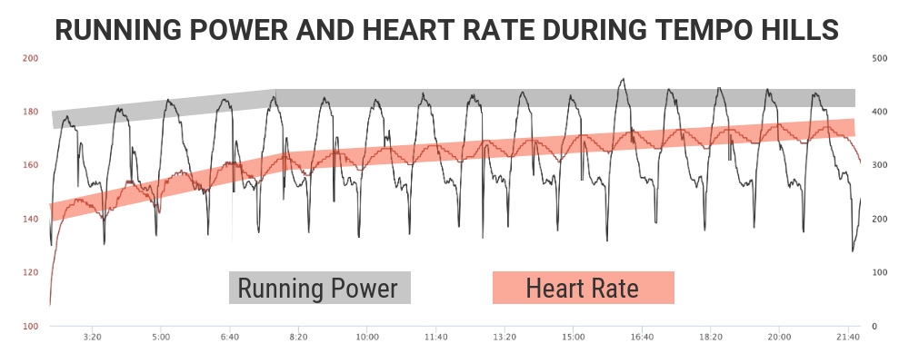 Tempo Hills - running power and heart rate
