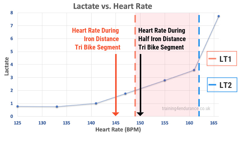 Lactate Threshold Heart Rate LT1 LT2
