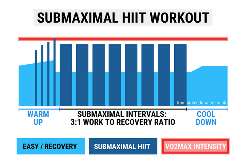 Submaximal HIIT Training example