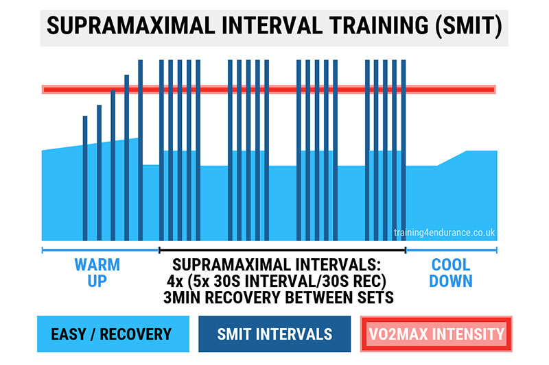 Sprint Interval example