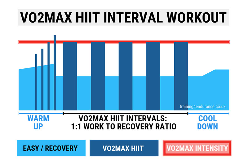 VO2max Interval example