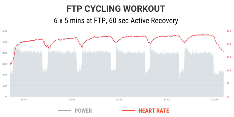 Heart rate during cycling threshold workout