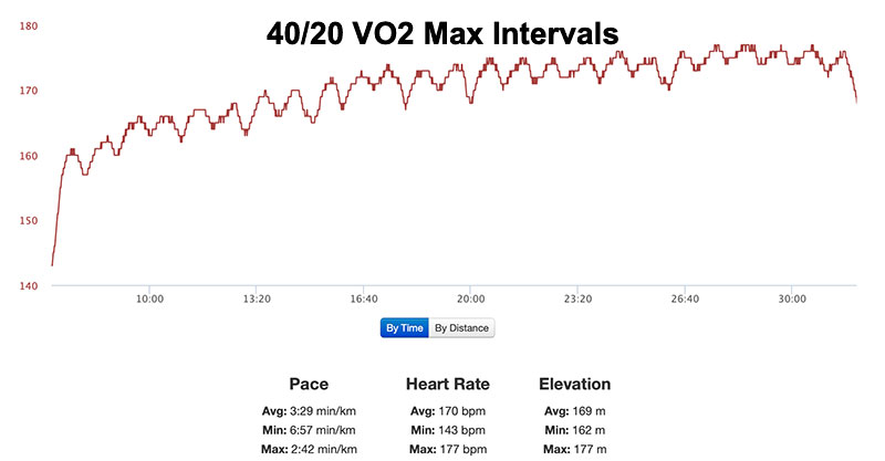 Heart Rate During 40/20 Running Intervals